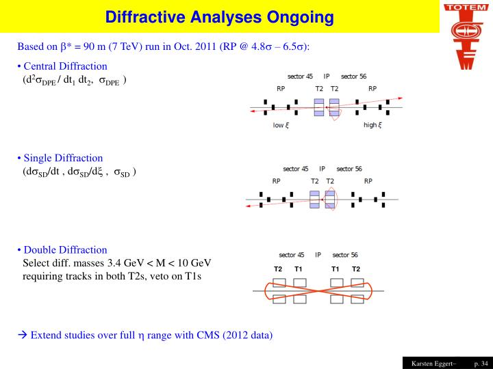 Diffractive Analyses Ongoing