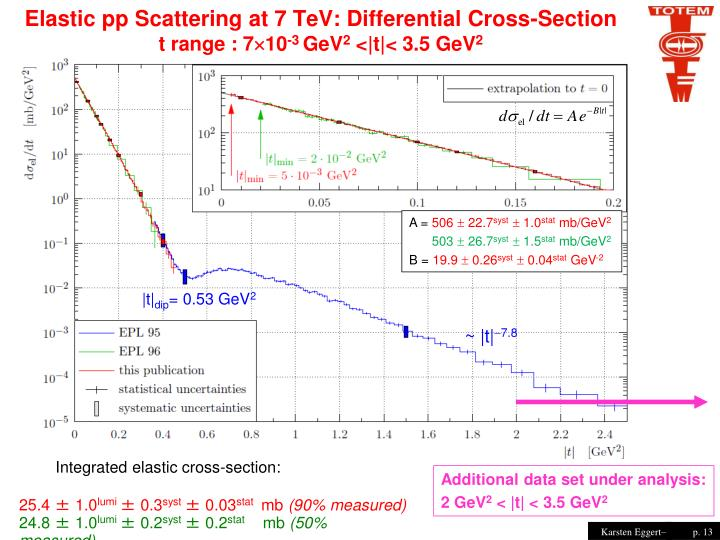 Elastic pp Scattering at 7 TeV: Differential Cross-Section