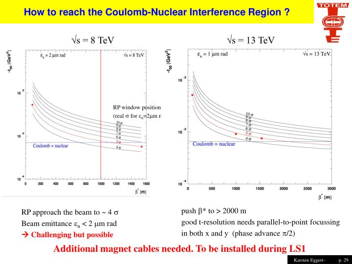 How to reach the Coulomb-Nuclear Interference Region ?
