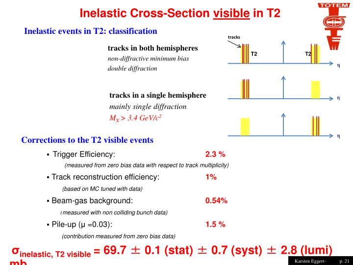 Inelastic Cross-Section