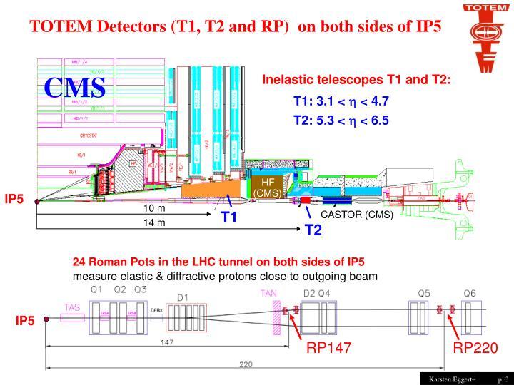 Inelastic telescopes T1 and T2: