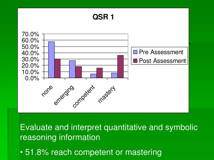 Evaluate and interpret quantitative and symbolic reasoning information