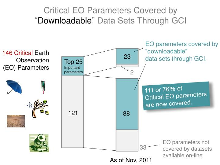 Critical EO Parameters Covered by