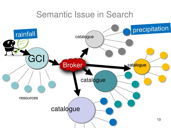 Semantic Issue in Search