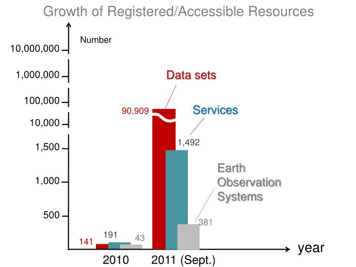 Growth of Registered/Accessible Resources
