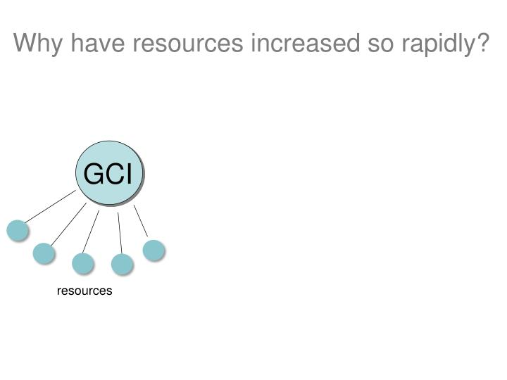 Why have resources increased so rapidly?