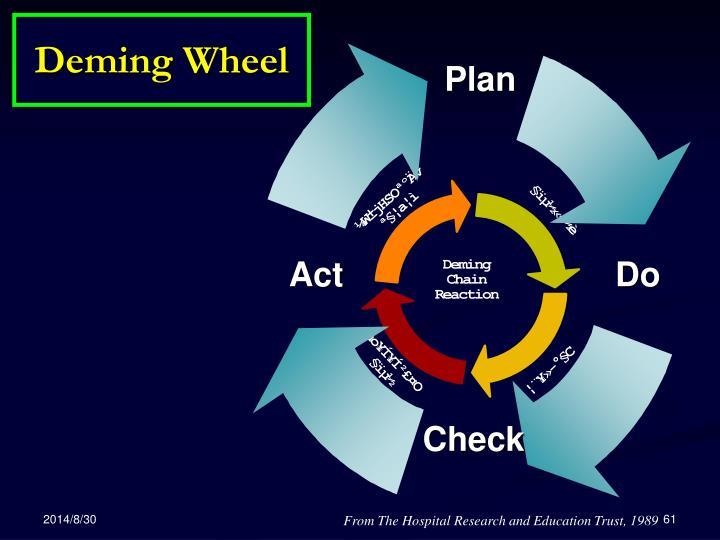 Deming Wheel
