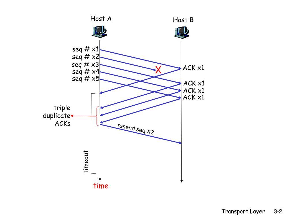 PPT - Fast Retransmit PowerPoint Presentation - ID:3723615