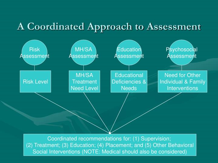 A Coordinated Approach to Assessment