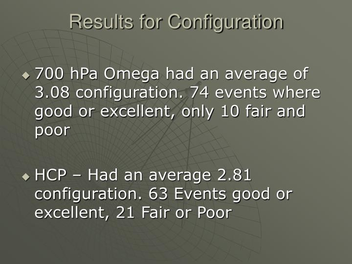 Results for Configuration