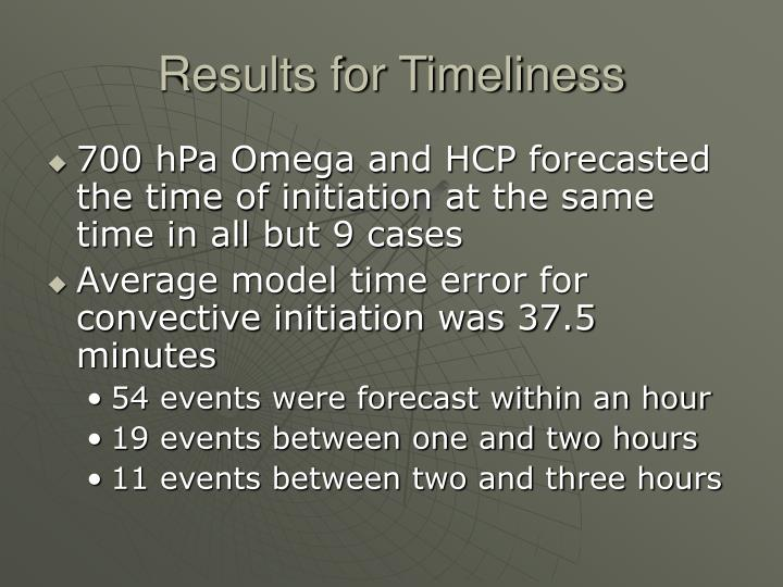 Results for Timeliness