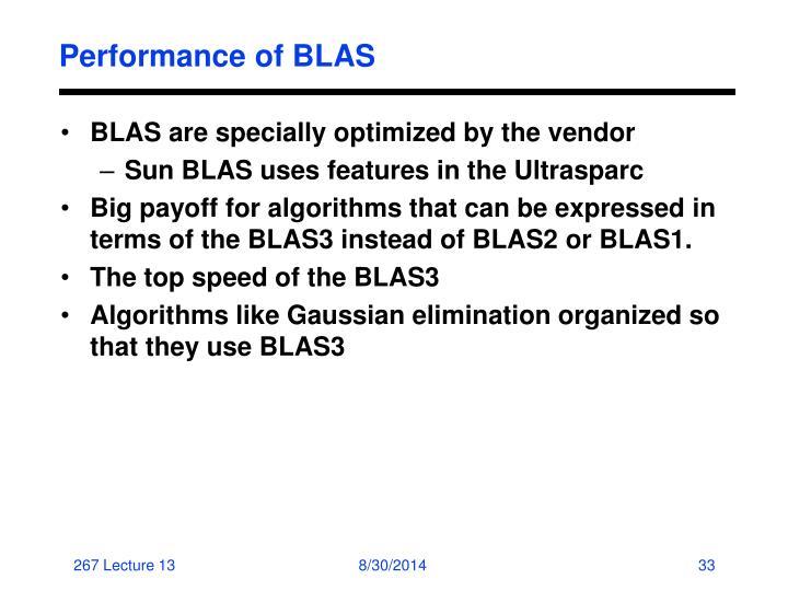Performance of BLAS