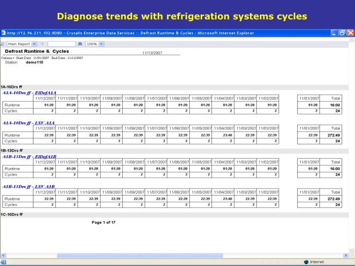 Diagnose trends with refrigeration systems cycles