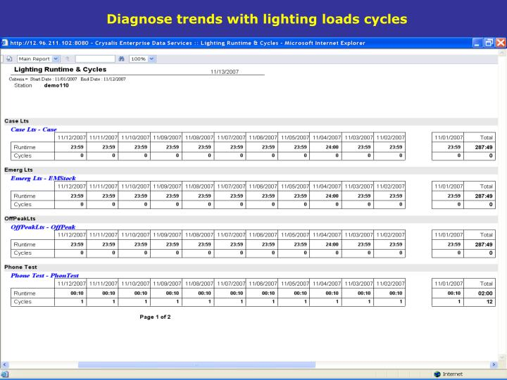 Diagnose trends with lighting loads cycles