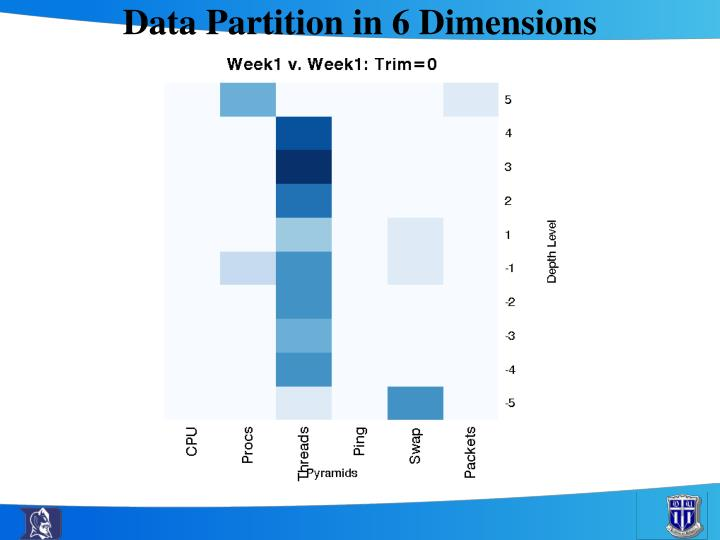 Data Partition in 6 Dimensions