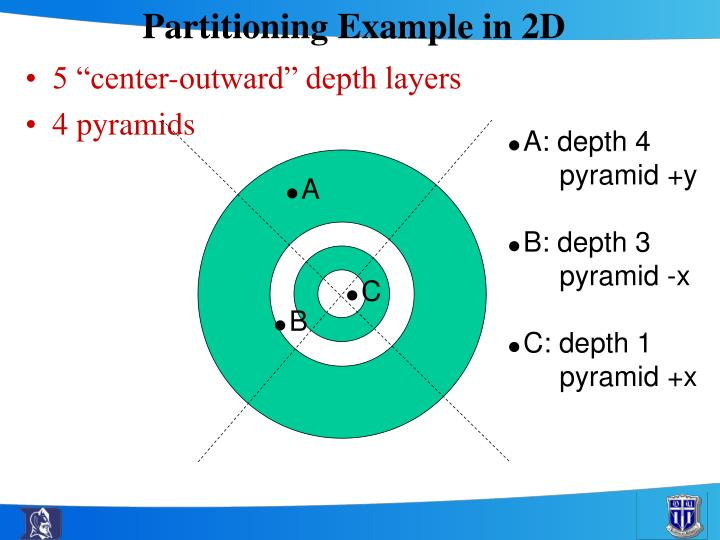 Partitioning Example in 2D