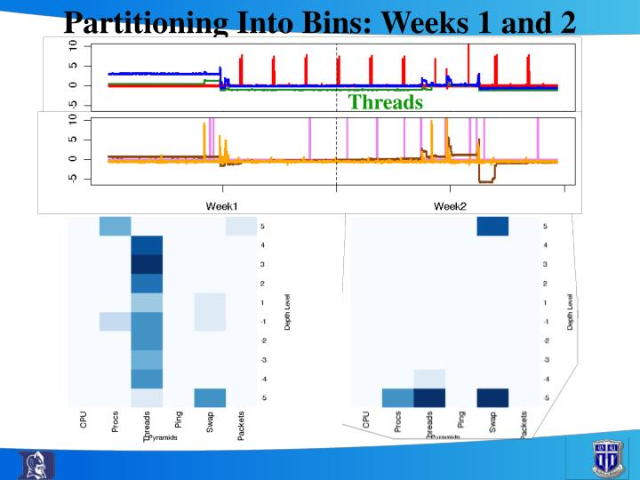 Partitioning Into Bins: Weeks 1 and 2