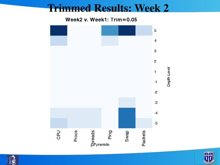 Trimmed Results: Week 2