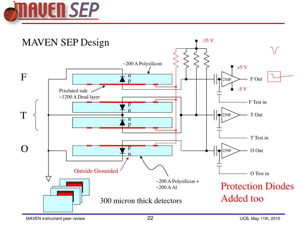 PPT - Solar Energetic Particle instrument Front end/sensor