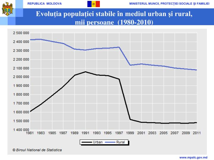 Evolu ia popula iei stabile n mediul urban i rural mii persoane 1980 2010