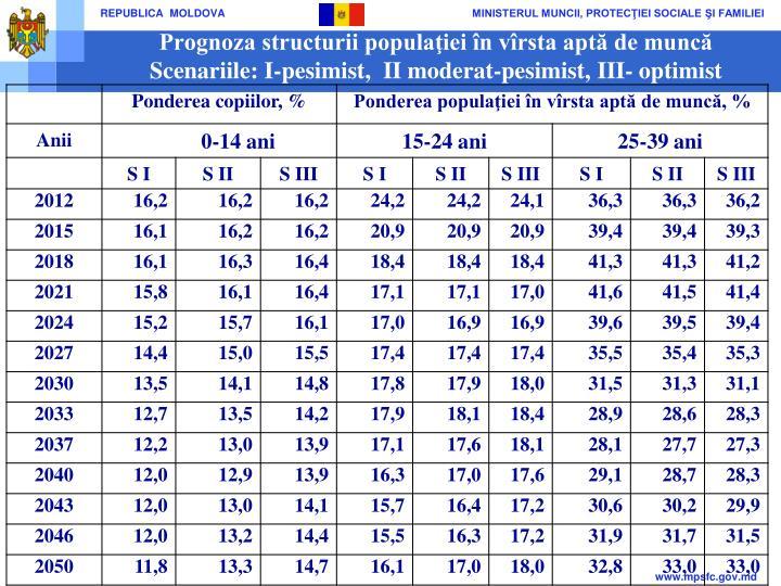 Prognoza structurii populaţiei în vîrsta aptă de muncă