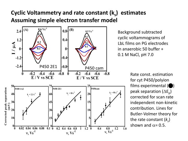 cyclic voltammetry principle Basic principle of cyclic voltammetry cyclic voltammetry consists of scanning linearly the potential of a stationary working electrode (in an unstirred solution), using a triangular potential.