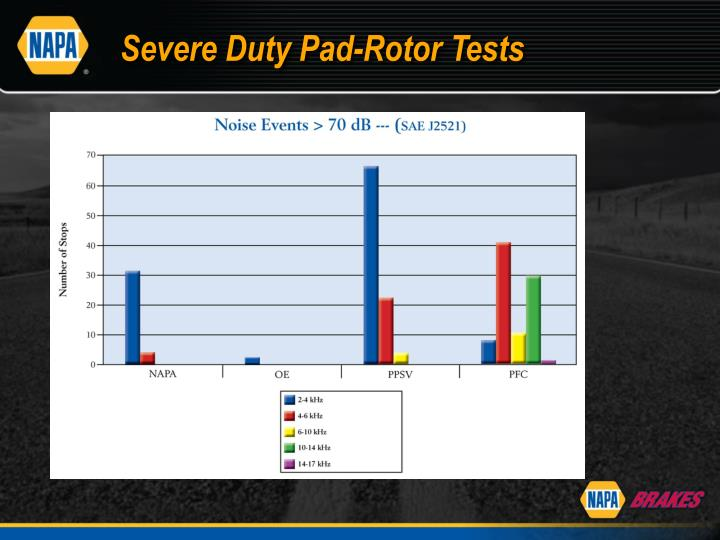 Severe Duty Pad-Rotor Tests