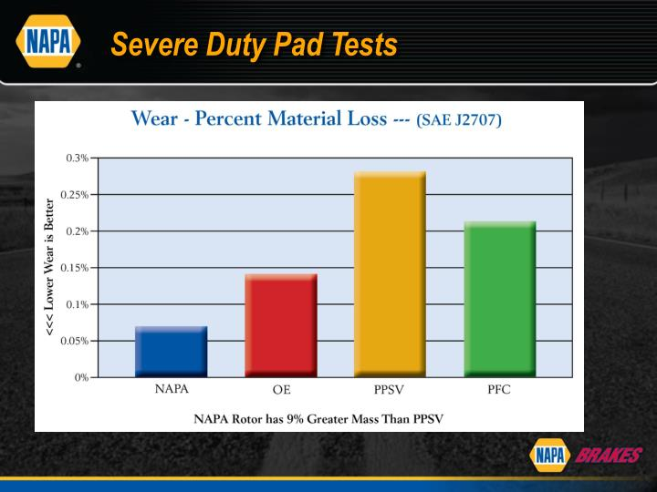 Severe Duty Pad Tests