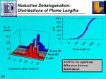 reductive dehalogenation distributions of plume lengths