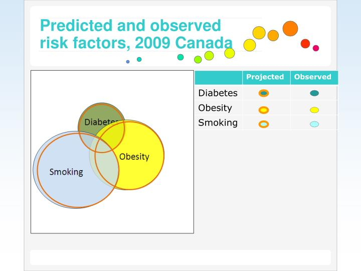 Predicted and observed risk factors, 2009 Canada