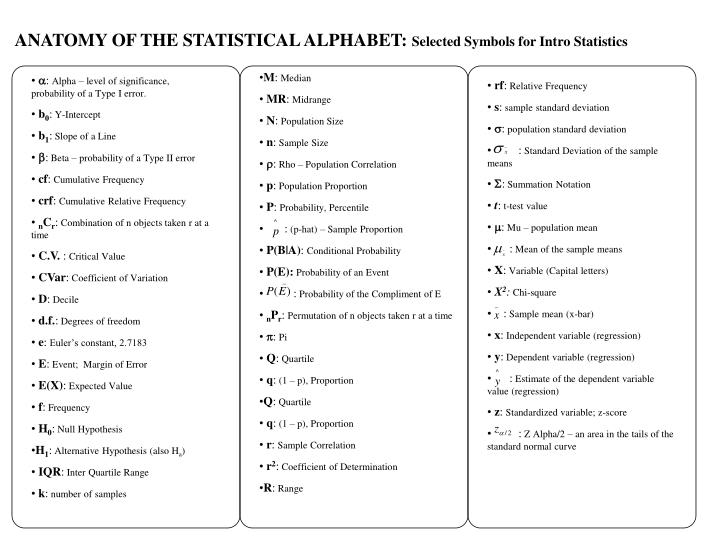 Ppt Anatomy Of The Statistical Alphabet Selected Symbols For
