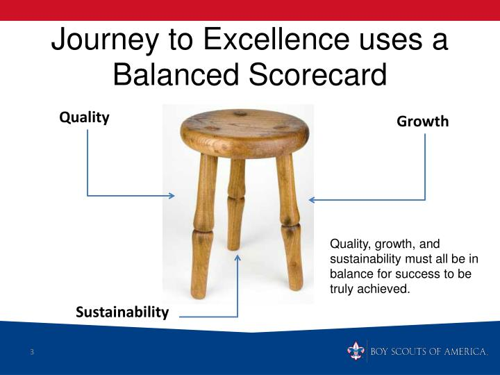 Journey to Excellence uses a