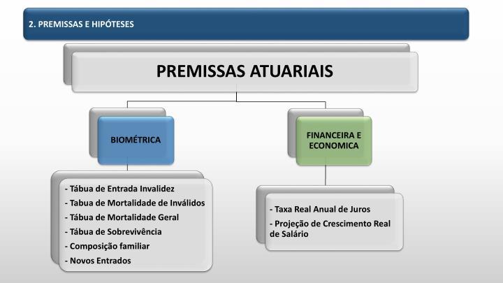 2. PREMISSAS E HIPÓTESES