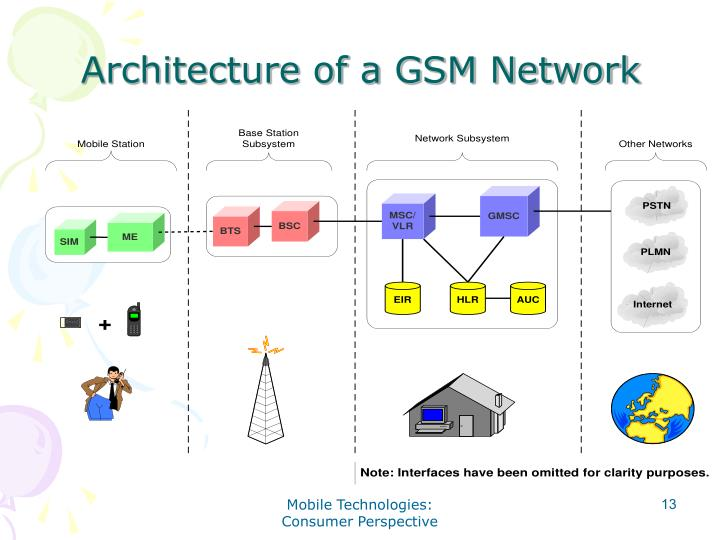 Architecture of a GSM Network