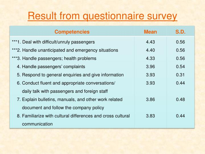 Result from questionnaire survey
