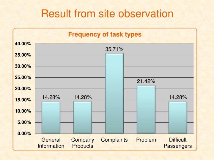 Result from site observation