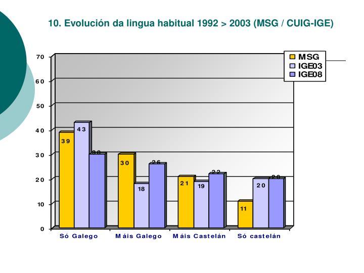 10. Evolución da lingua habitual 1992 > 2003 (MSG / CUIG-IGE)