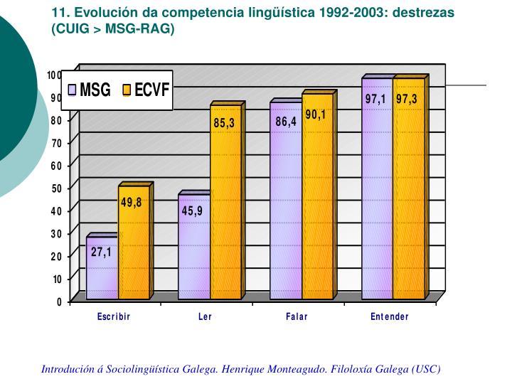 11. Evolución da competencia lingüística 1992-2003: destrezas (CUIG > MSG-RAG)