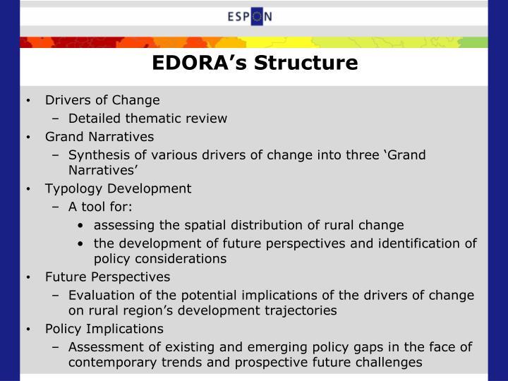 EDORA's Structure