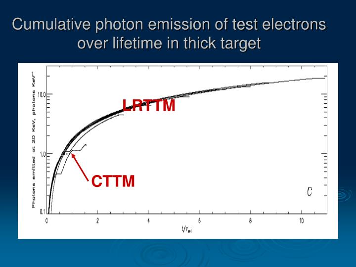 Cumulative photon emission of test electrons