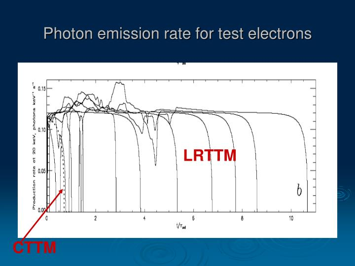 Photon emission rate for test electrons