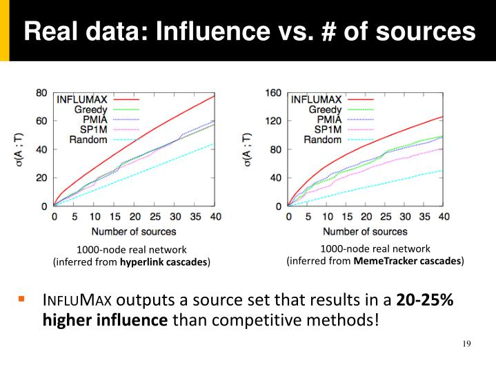 Real data: Influence vs. # of sources