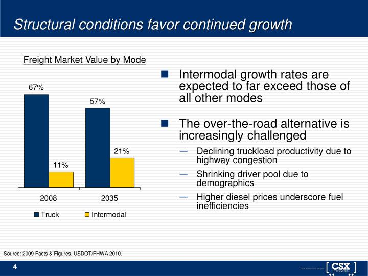 Structural conditions favor continued growth