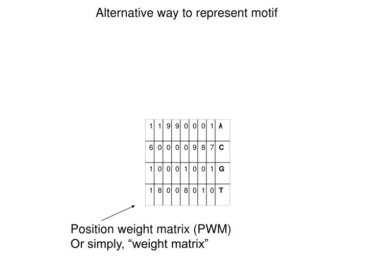 Alternative way to represent motif