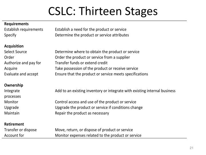 CSLC: Thirteen Stages