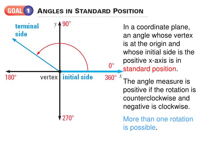 In a coordinate plane, an angle whose vertex is at the origin and whose initial side is the positive...