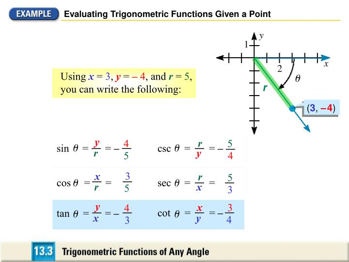 Evaluating Trigonometric Functions Given a Point