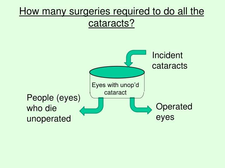 Incident cataracts