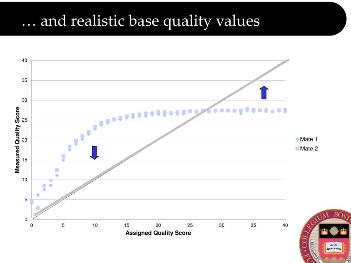… and realistic base quality values