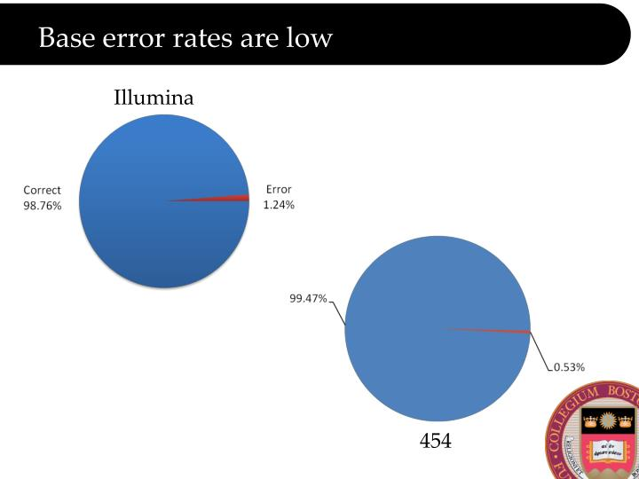 Base error rates are low